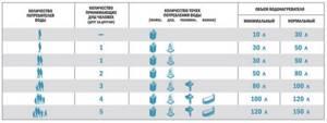 10 советов, как выбрать газовую колонку (газовый водонагреватель) для квартиры