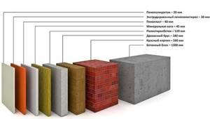 5 вариантов утепления балконов